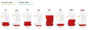 Zalihe krvi, Hrvatski Zavod za transfuzijsku medicinu